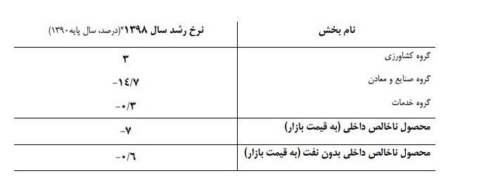 نرخ تورم , واحدهای تولیدی , رشد اقتصادی ایران ,